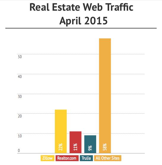 real-estate-web-traffic-april-2015