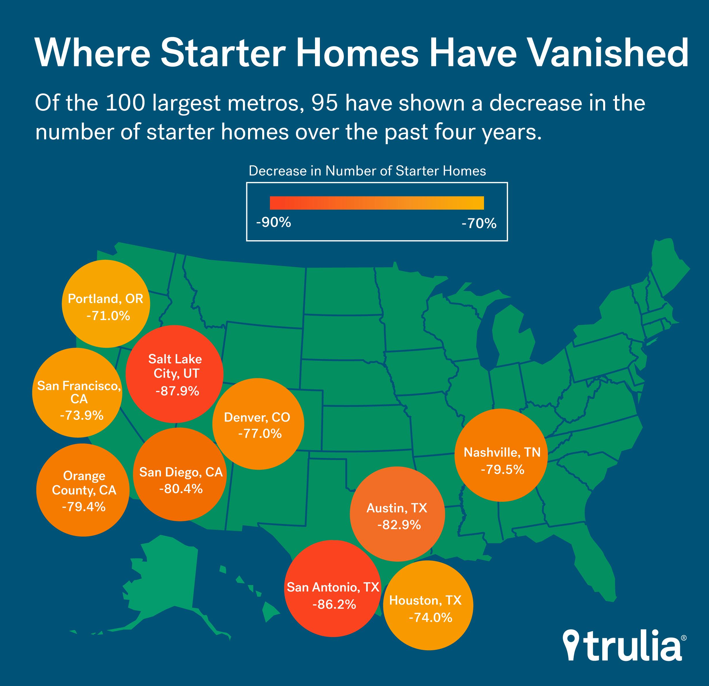 trulia-starter-home-inventory