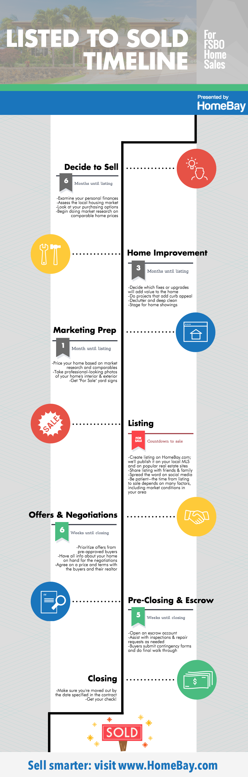 listed-to-sold-infographic