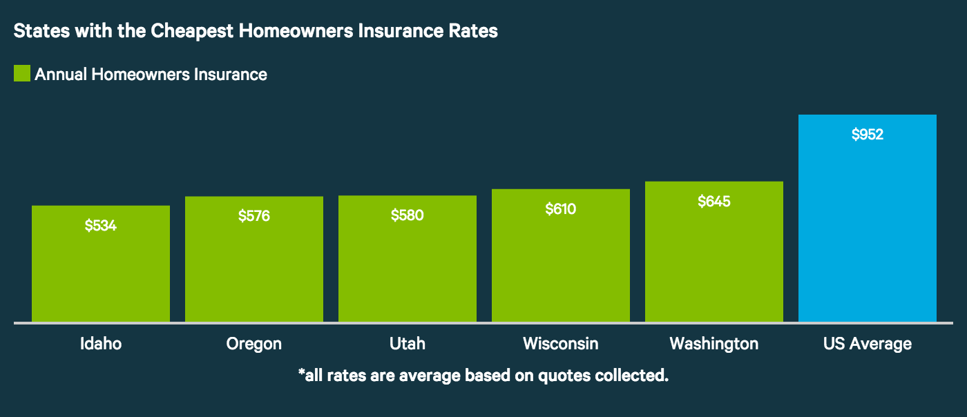 avg-home-insurance-cheapest-states