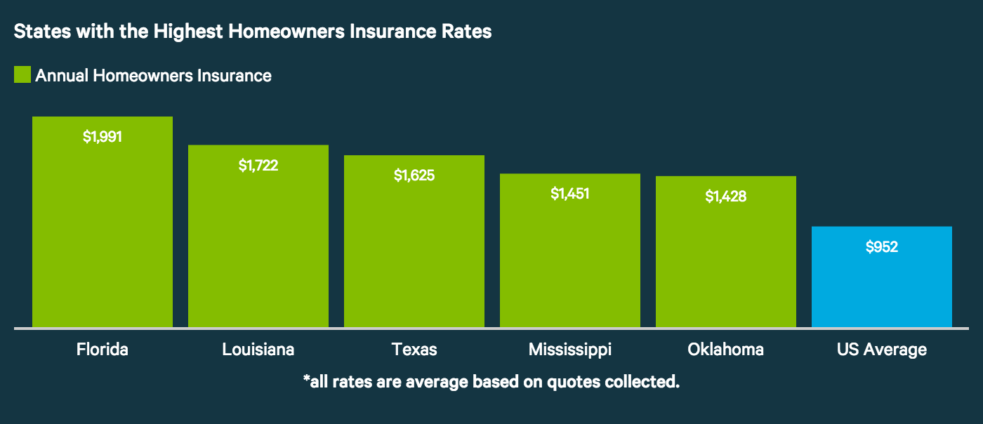 avg-home-insurance-most-expensive-states