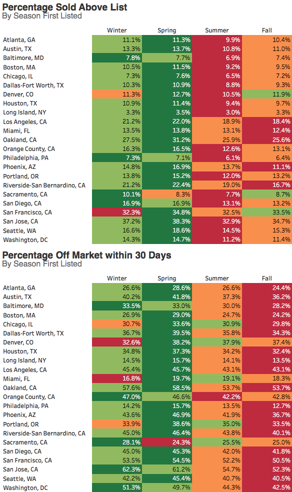 Redfin Stats