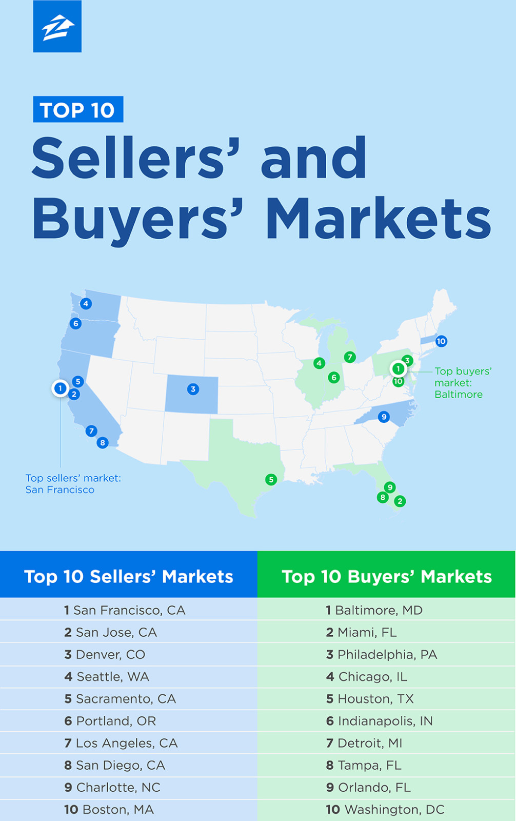 top 10 buyer and seller markets